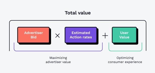 Сколько стоит реклама в Facebook