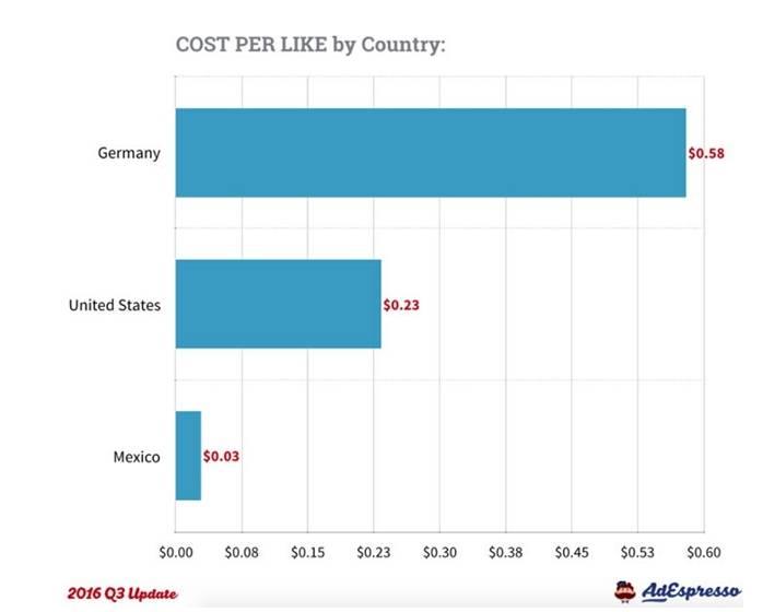 Цена рекламы в Facebook